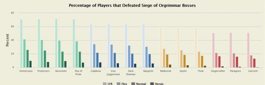 statistik-orgrimmar-raid-spieler