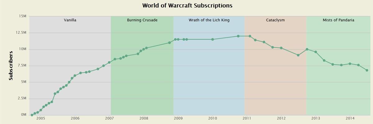 WoW Abo-Zahlen Grafik