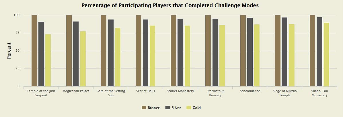 Statistik MoP Challenge Modes 2