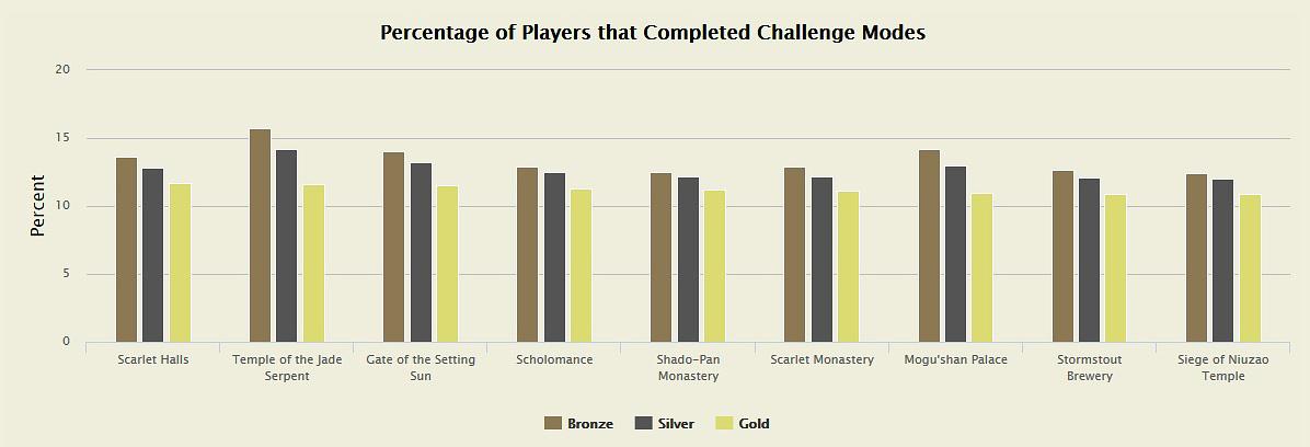 Statistik MoP Challenge Modes