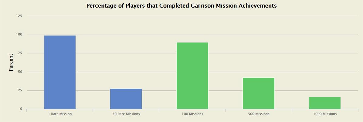 Statistik Missionen WoW