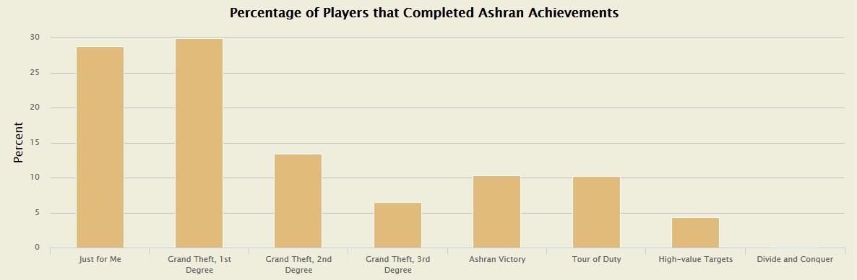 Statistik Ashran WoW