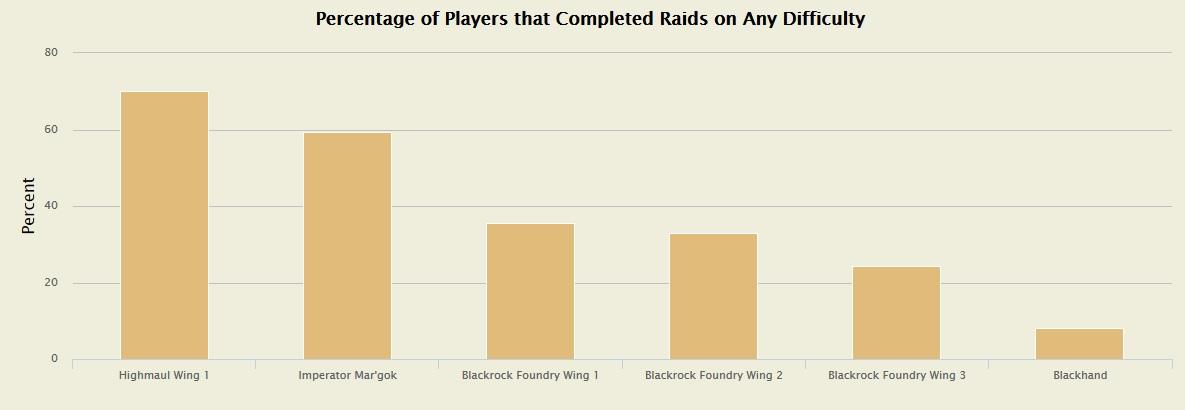 Statistik WOW Raids