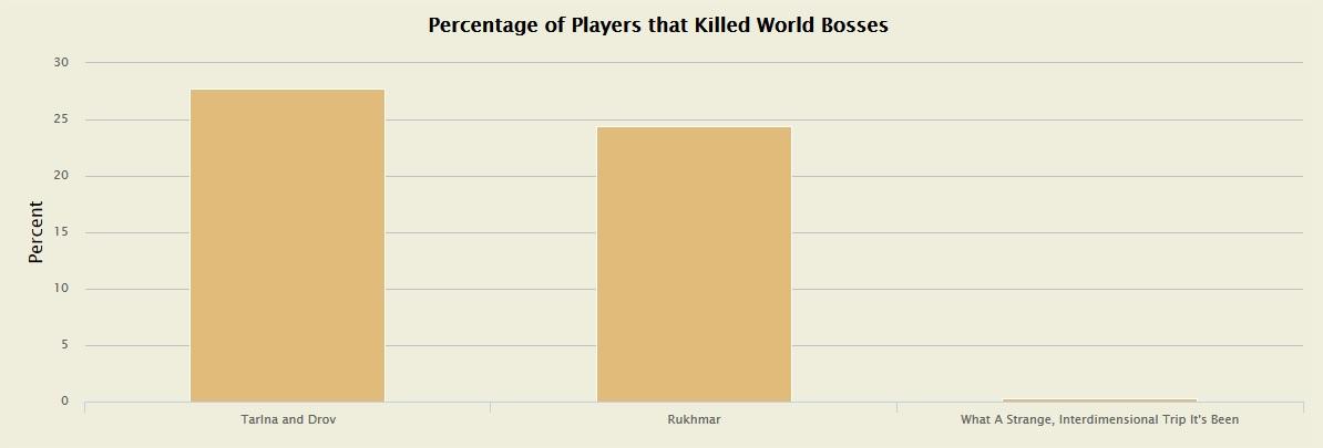 Statistik Weltbosse