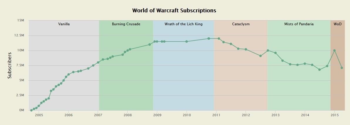 Spielerzahlen WoW