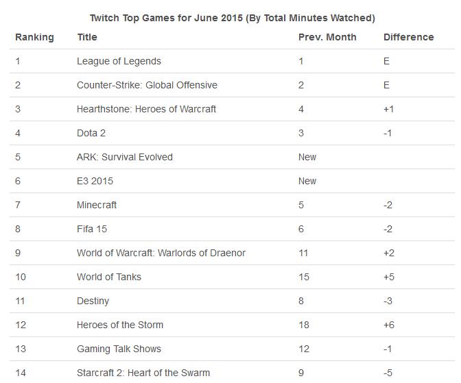 Twitch Rangliste
