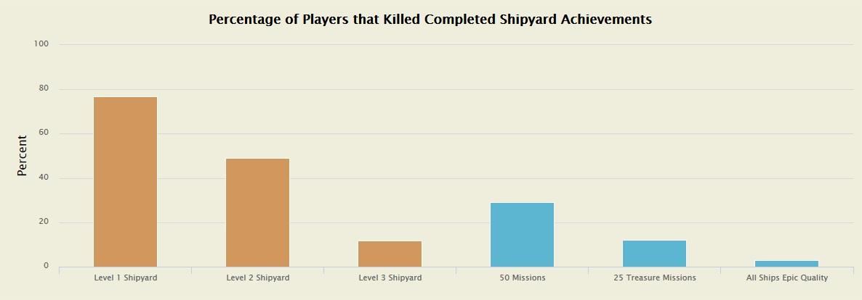WoW Statistik Erfolge Schiffswerft