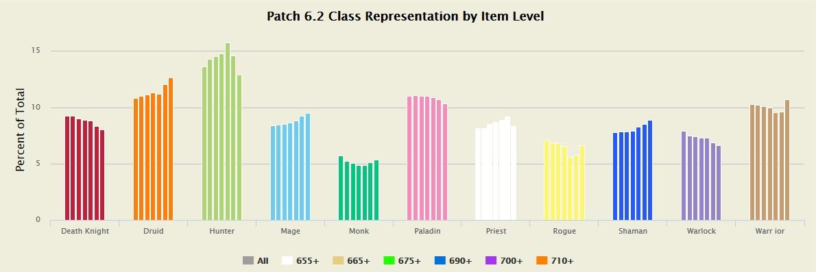 Statistik Klassenverteilung 6.2 2