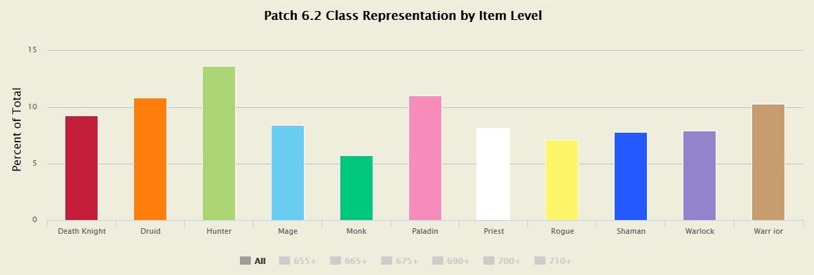 Statistik Klassenverteilung 6.2