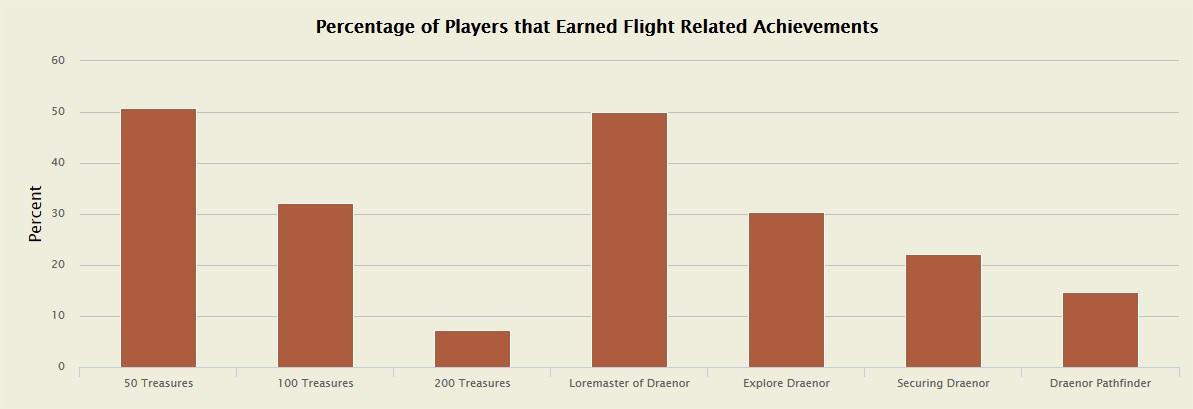 WoW Fliegen Erfolg Statistik 1