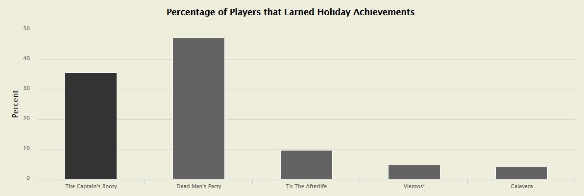 Statistik Feiertage WoW 2