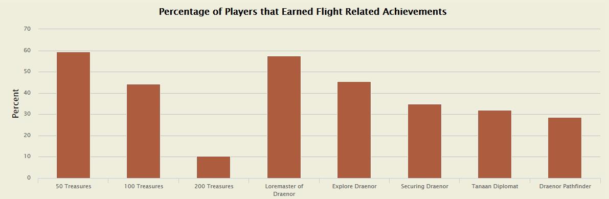 Statistik Fliegen in Draenor 2