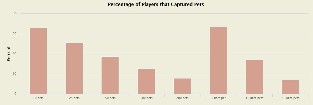 WoW Haustiere Statistik 2