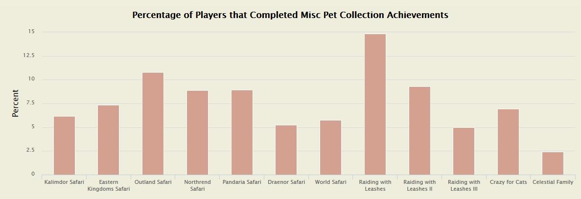 WoW Haustiere Statistik 3