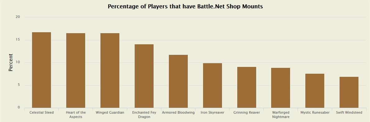 Shop Reittiere Statistik