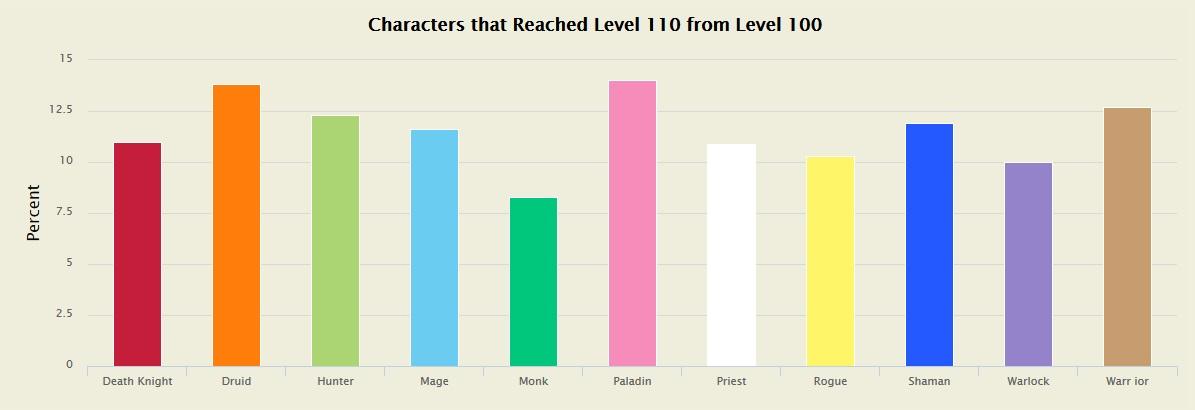 statistik-klassen-levelphase-legion
